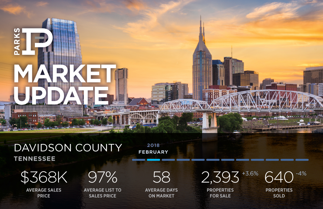 Real Estate Market in Davidson County