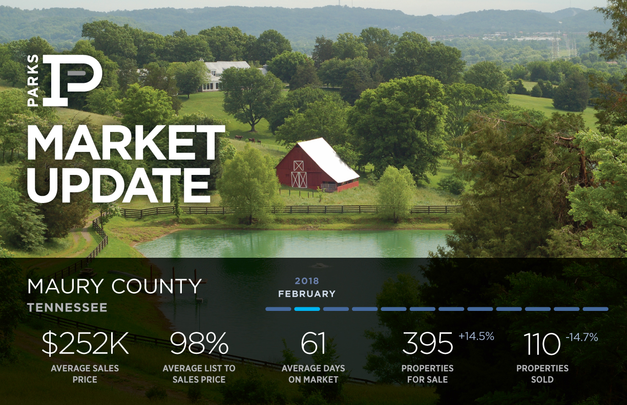 Real Estate Market in Maury County