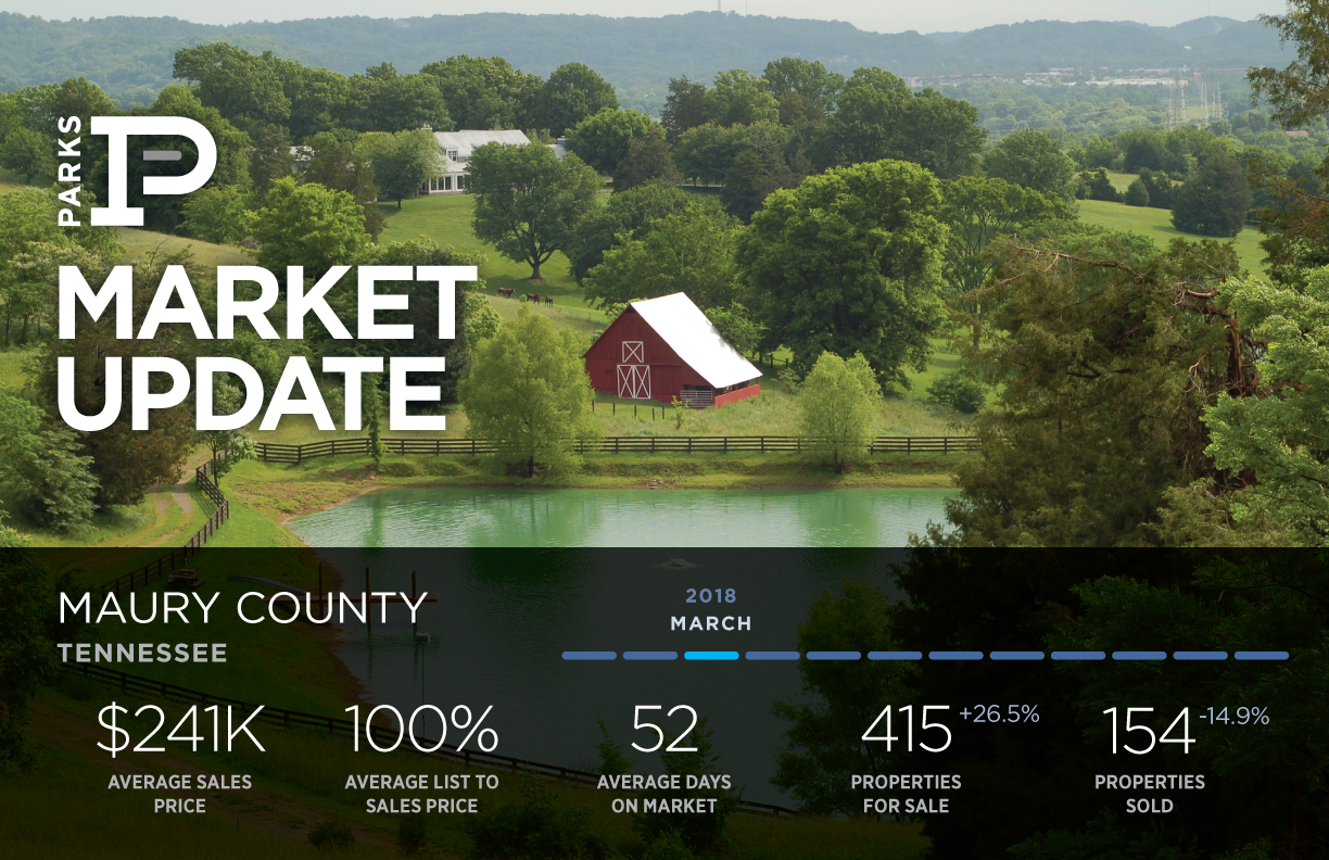 Maury County Real Estate Market